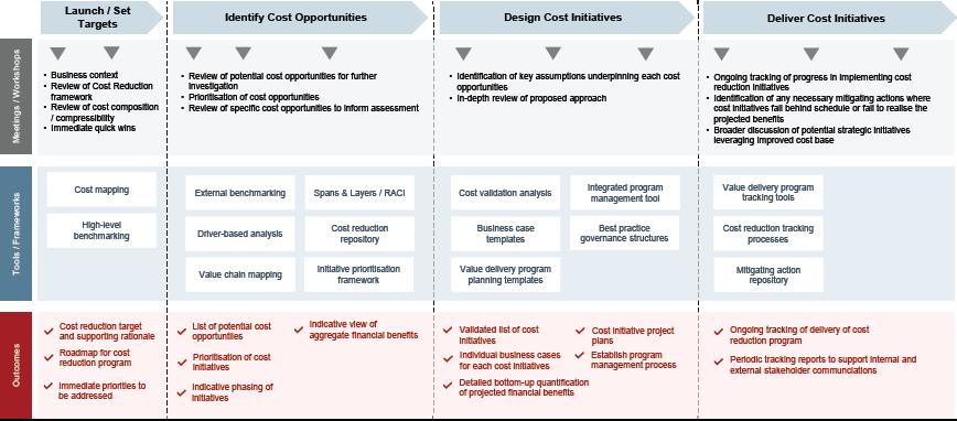 Agile cost advantage blueprint